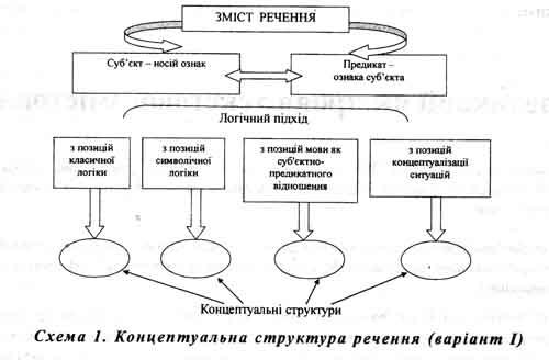 суб'єкту [7] (схема 1).